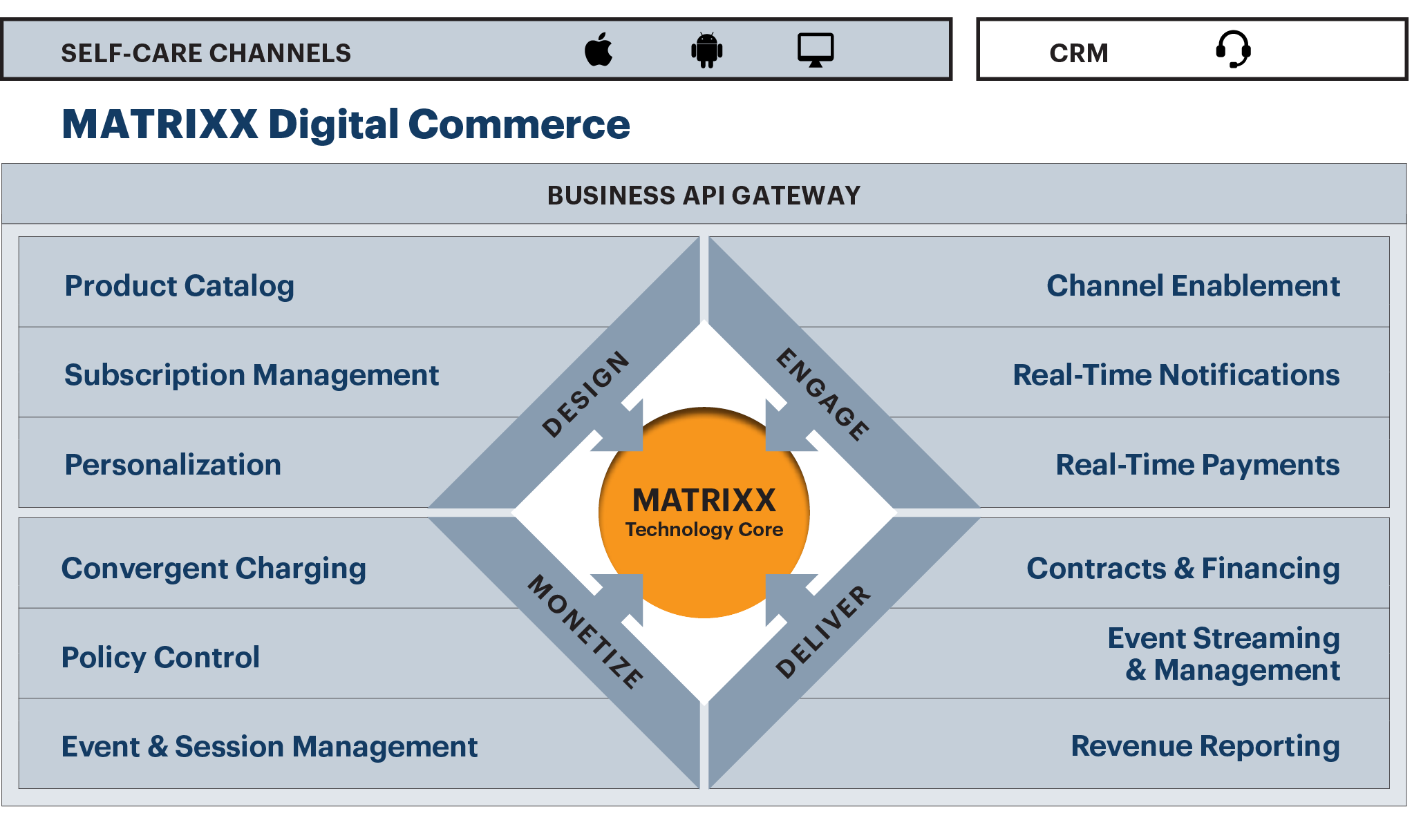 MATRIXX Digital Commerce Platform